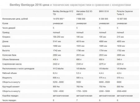Bentley Bentayga 2017.Элитный кроссовер.
